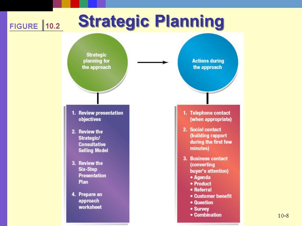 10-8 Strategic Planning FIGURE 10.2