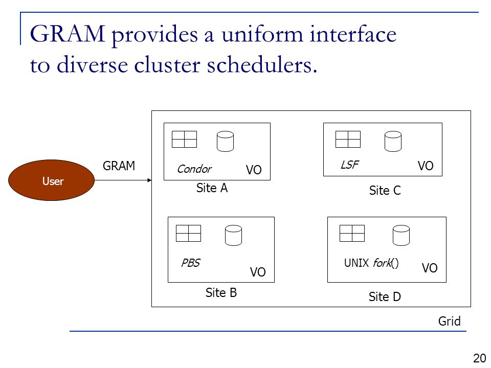 GRAM provides a uniform interface to diverse cluster schedulers.