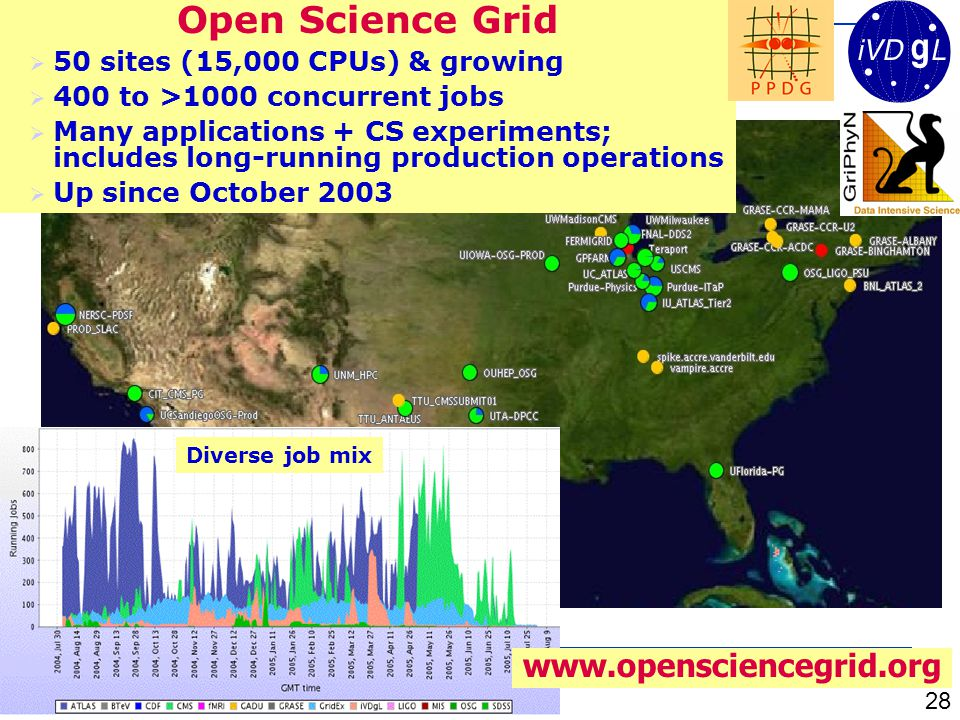 www.opensciencegrid.org Diverse job mix Open Science Grid  50 sites (15,000 CPUs) & growing  400 to >1000 concurrent jobs  Many applications + CS experiments; includes long-running production operations  Up since October 2003 28