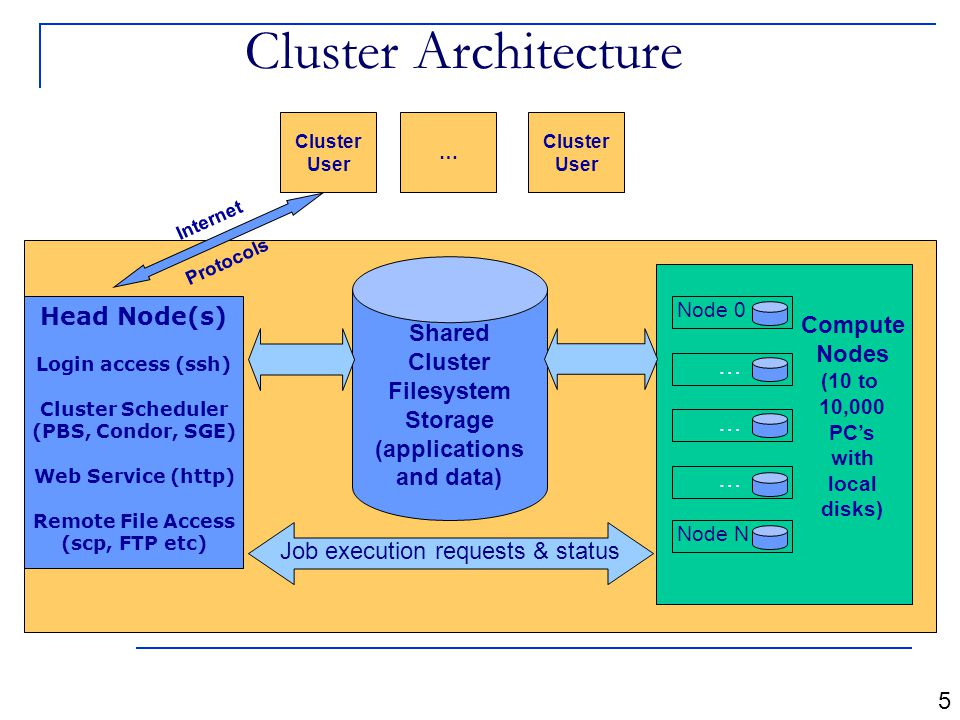 Cluster Architecture Cluster User 5 Head Node(s) Login access (ssh) Cluster Scheduler (PBS, Condor, SGE) Web Service (http) Remote File Access (scp, FTP etc) Node 0 … … … Node N Shared Cluster Filesystem Storage (applications and data) Job execution requests & status Compute Nodes (10 to 10,000 PC's with local disks) … Cluster User Internet Protocols