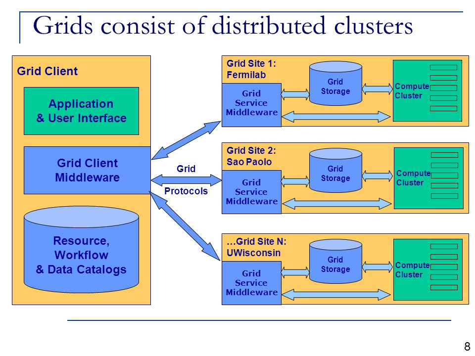 Grids consist of distributed clusters Grid Client Application & User Interface Grid Client Middleware Resource, Workflow & Data Catalogs 8 Grid Site 2: Sao Paolo Grid Service Middleware Compute Cluster Grid Storage Grid Protocols Grid Site 1: Fermilab Grid Service Middleware Compute Cluster Grid Storage …Grid Site N: UWisconsin Grid Service Middleware Compute Cluster Grid Storage
