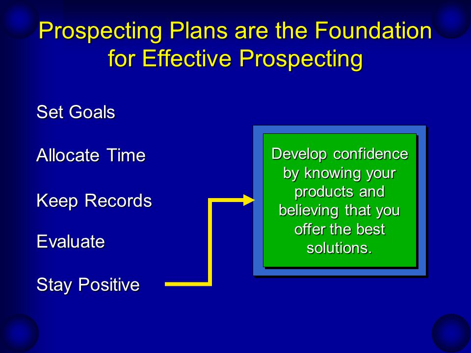 Popular Prospecting Sources & Methods External Sources –Referrals –Introductions –Community Contacts (Centers of Influence) –Organizations –Non-competing Salespeople –Visible Accounts