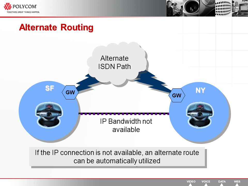 IP Bandwidth not available Alternate Routing SF NY If the IP connection is not available, an alternate route can be automatically utilized Alternate ISDN Path GW