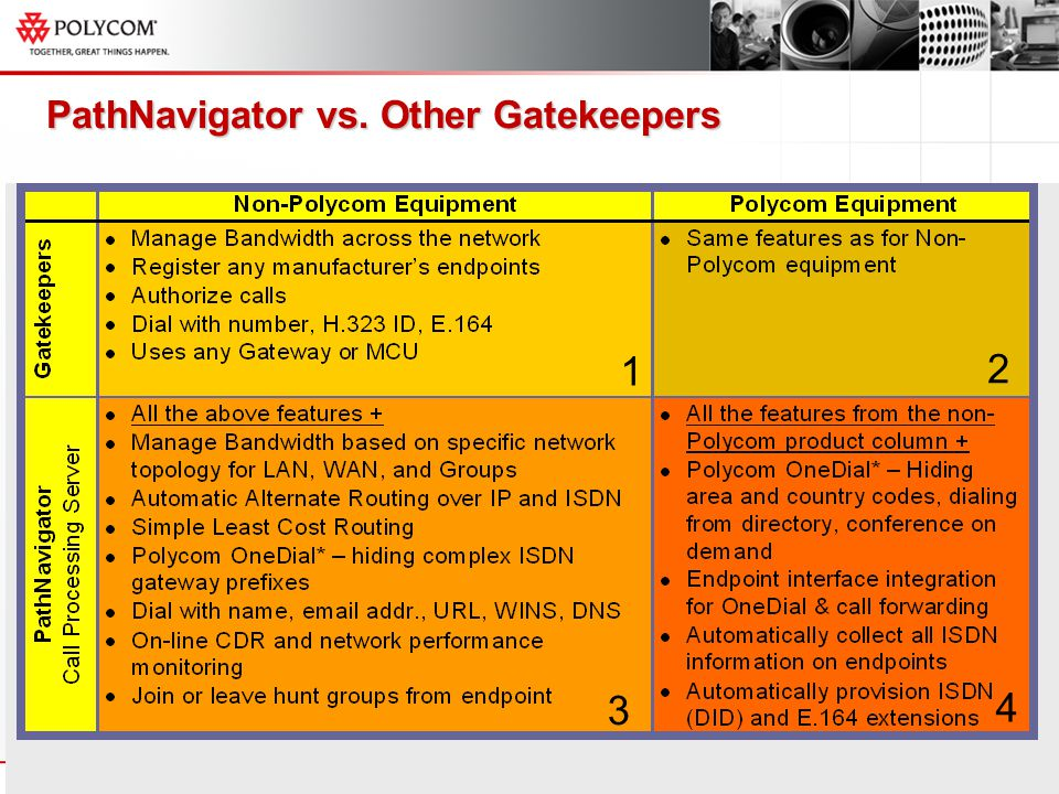1 2 3 1 2 3 1 2 4 PathNavigator vs. Other Gatekeepers