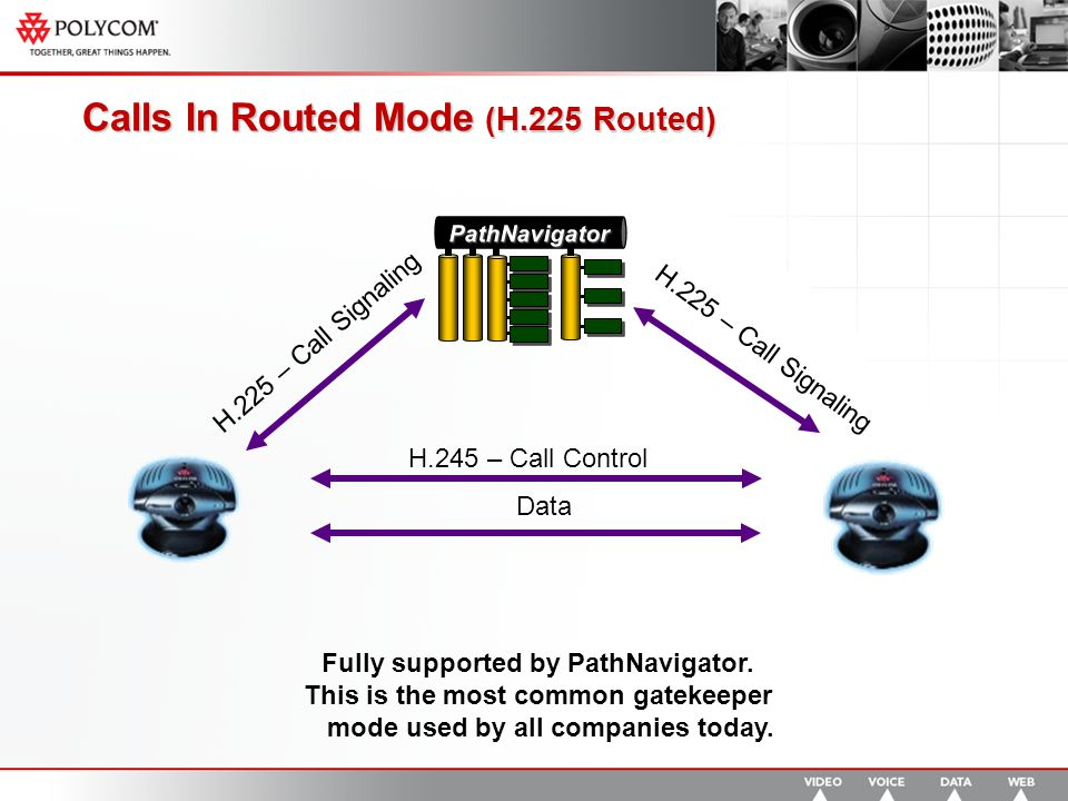 Calls In Routed Mode (H.225 Routed) PathNavigator H.225 – Call Signaling Data H.245 – Call Control H.225 – Call Signaling Fully supported by PathNavigator.