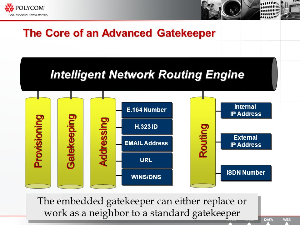 Internal IP Address Internal IP Address External IP Address External IP Address ISDN Number Routing E.164 Number H.323 ID EMAIL Address URL WINS/DNS Provisioning The Core of an Advanced Gatekeeper Gatekeeping Addressing Intelligent Network Routing Engine The embedded gatekeeper can either replace or work as a neighbor to a standard gatekeeper