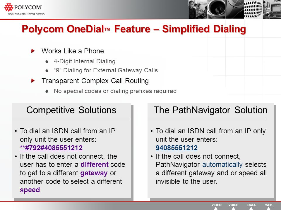 Polycom OneDial TM Feature – Simplified Dialing Works Like a Phone 4-Digit Internal Dialing 9 Dialing for External Gateway Calls Transparent Complex Call Routing No special codes or dialing prefixes required Competitive Solutions To dial an ISDN call from an IP only unit the user enters: **#792#4085551212 If the call does not connect, the user has to enter a different code to get to a different gateway or another code to select a different speed.