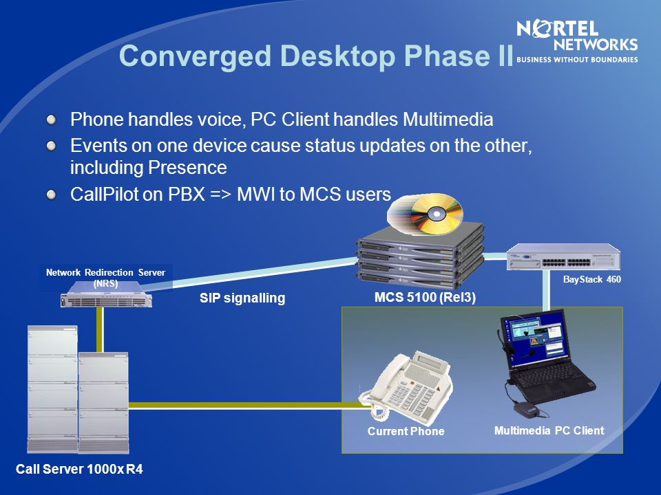SIP/PRI Gateway to ANY PBX (Succession 1000/1000M) MCS 5100 H.323 Gatekeeper Signaling Server Converged Desktop Phase I Calls coordinated with PC Clie