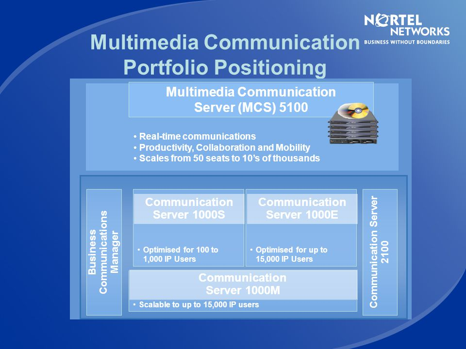 Nortel Networks Introduces … MCS 5100 Gives user control of their communications Changes wait-time…to productive time Easy-to-use and cost effective u