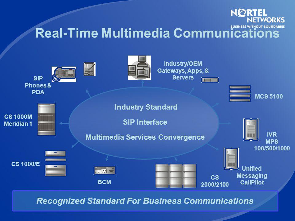 MCS 5100 Deployment Model Enterprise SitesMobile CS 1000x BCM Meridian 1 or 3 rd Party PBX VPN Tunnel H.323 – CS1000 3.x, BCM 3.5 SIP – CS1000 4.x, BC