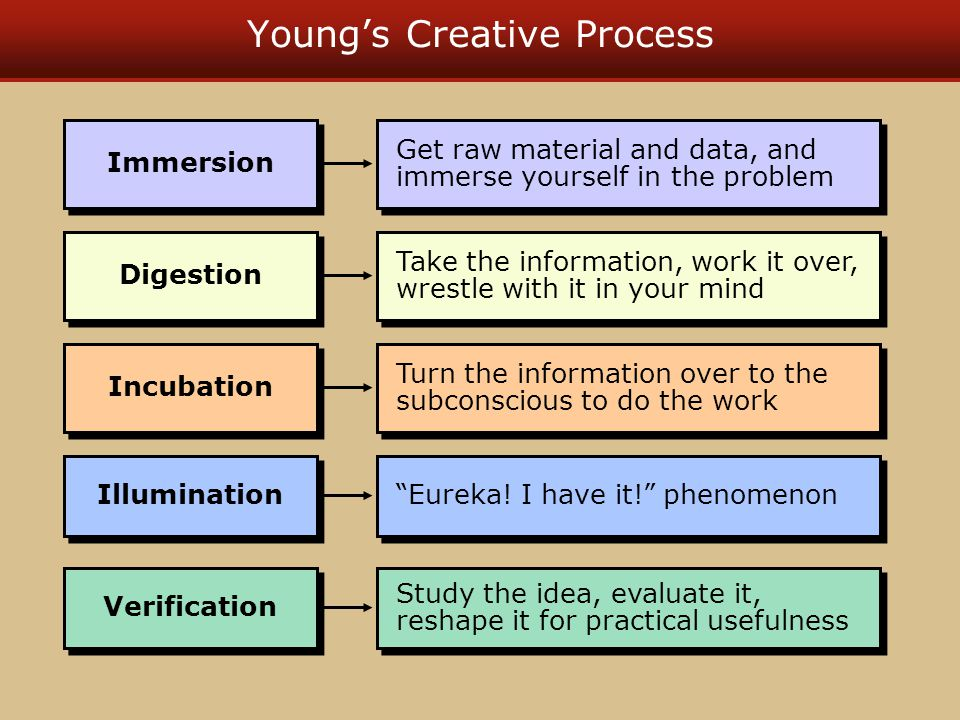 Young's Creative Process Get raw material and data, and immerse yourself in the problem Immersion Take the information, work it over, wrestle with it in your mind Digestion Turn the information over to the subconscious to do the work Incubation Eureka.