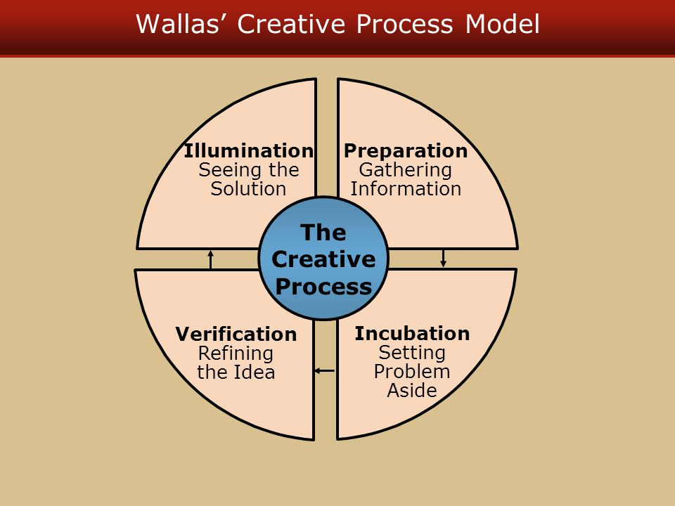 Wallas' Creative Process Model Incubation Setting Problem Aside Preparation Gathering Information Illumination Seeing the Solution Verification Refining the Idea The Creative Process