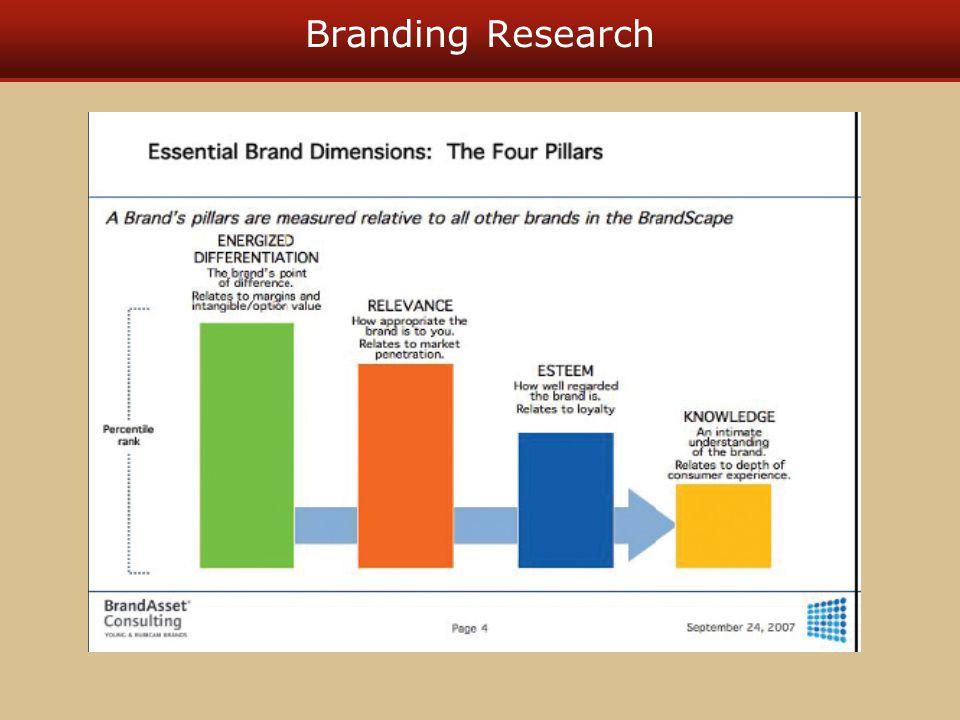 Branding Research