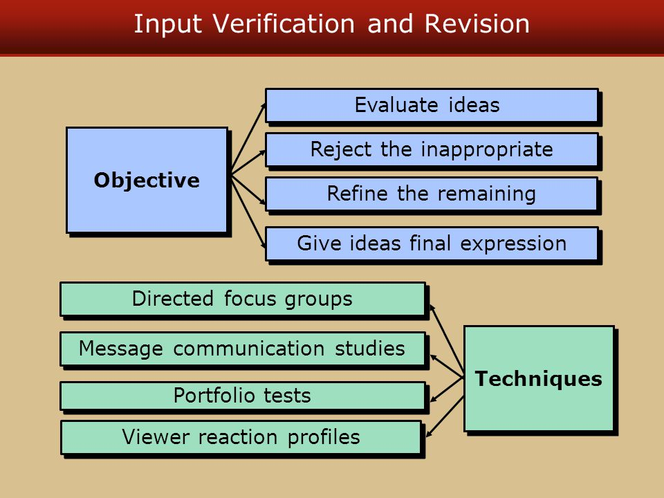 Input Verification and Revision Evaluate ideas Reject the inappropriate Refine the remaining Give ideas final expression Objective Directed focus groups Message communication studies Portfolio tests Viewer reaction profiles Techniques