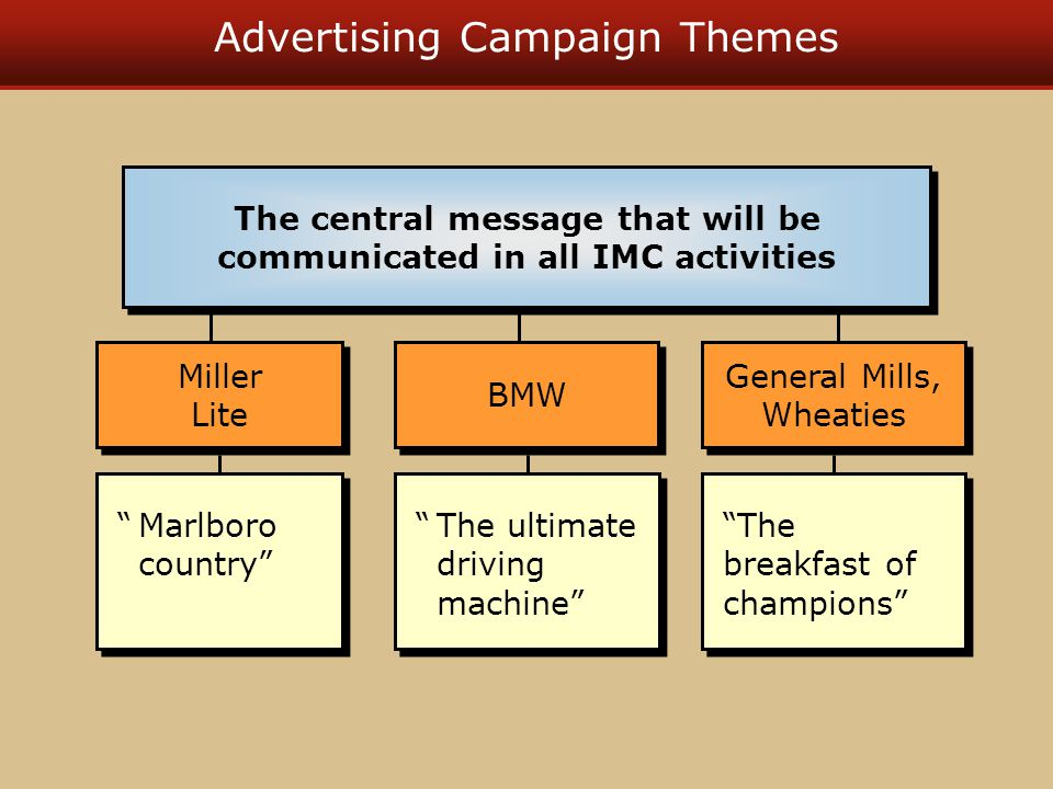 Advertising Campaign Themes The ultimate driving machine BMW Marlboro country Miller Lite Miller Lite The breakfast of champions General Mills, Wheaties The central message that will be communicated in all IMC activities