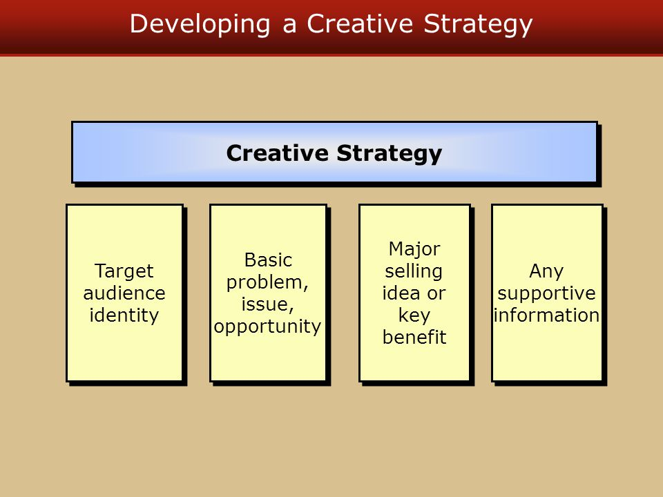 Developing a Creative Strategy Target audience identity Creative Strategy Basic problem, issue, opportunity Major selling idea or key benefit Any supportive information