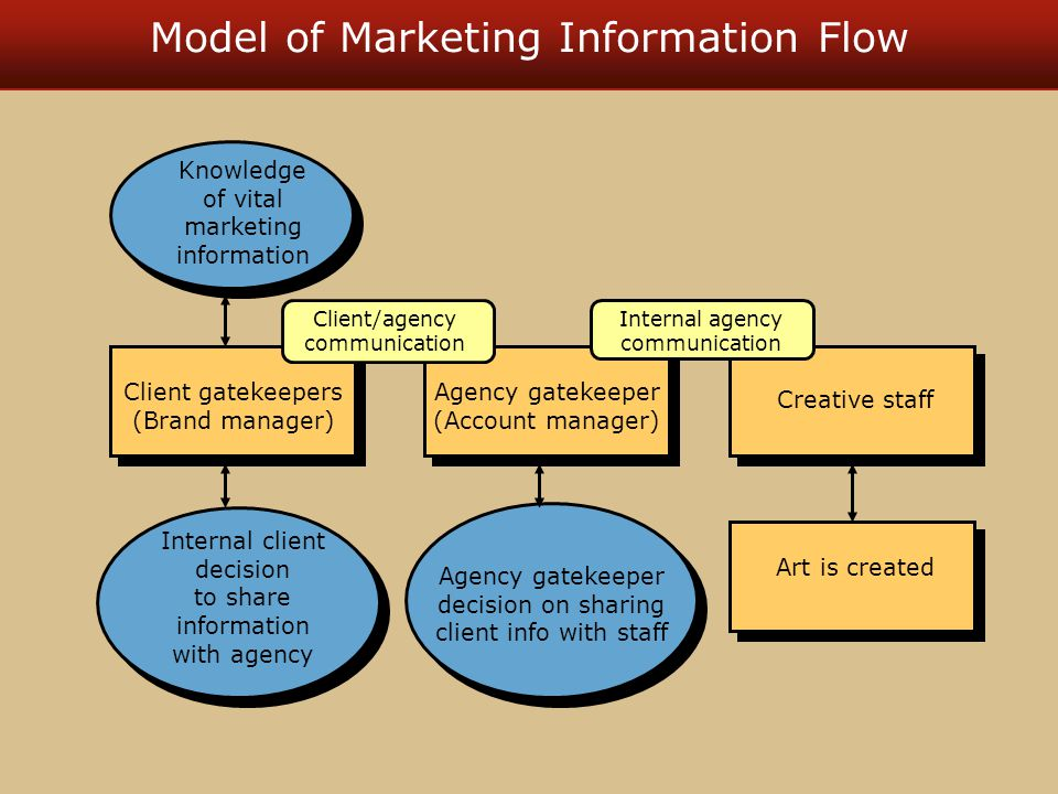 Model of Marketing Information Flow Knowledge of vital marketing information Client gatekeepers (Brand manager) Internal client decision to share information with agency Agency gatekeeper (Account manager) Agency gatekeeper decision on sharing client info with staff Creative staff Art is created Client/agency communication Internal agency communication