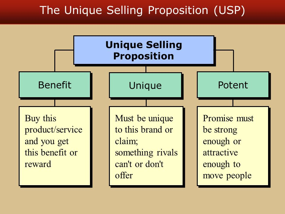 The Unique Selling Proposition (USP) Buy this product/service and you get this benefit or reward Must be unique to this brand or claim; something rivals can t or don t offer Unique Benefit Unique Selling Proposition Promise must be strong enough or attractive enough to move people Potent