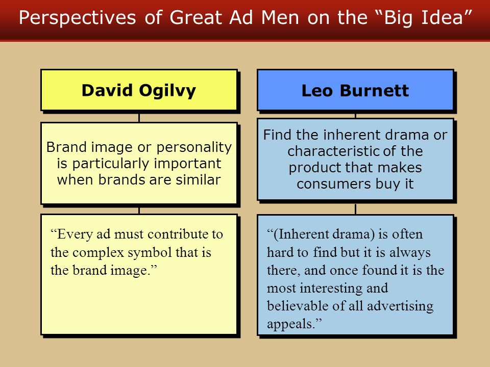 Perspectives of Great Ad Men on the Big Idea Brand image or personality is particularly important when brands are similar Every ad must contribute to the complex symbol that is the brand image. David Ogilvy Find the inherent drama or characteristic of the product that makes consumers buy it (Inherent drama) is often hard to find but it is always there, and once found it is the most interesting and believable of all advertising appeals. Leo Burnett