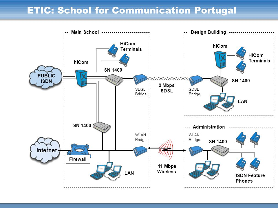 SN 1400 LAN SN 1400 hiCom ISDN Feature Phones SDSL Bridge 11 Mbps Wireless 2 Mbps SDSL PUBLIC ISDN Internet Firewall HiCom Terminals HiCom Terminals M