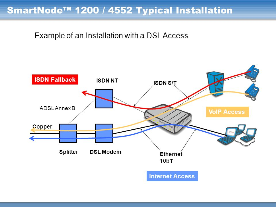 SmartNode™ 1400 Typical Installation Example of an Installation for PBX Networking with 4 simultaneous VoIP calls Data Network PSTN Site A Site B VoIP Network DSL Modem 2 x ISDN S/T