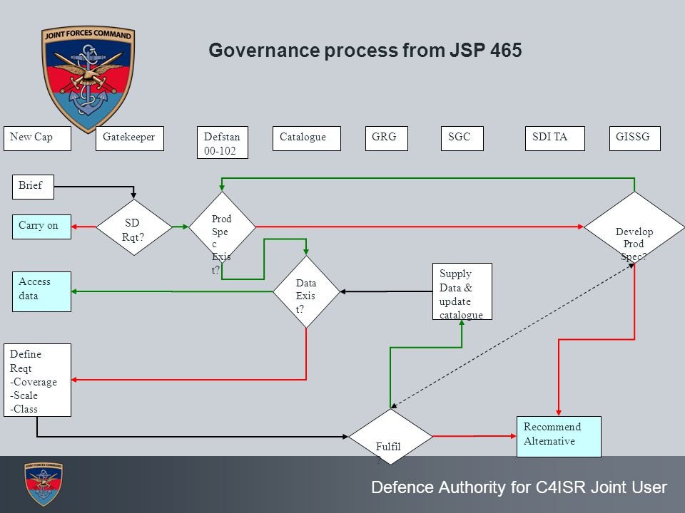 Defence Authority for C4ISR Joint User Brief Define Reqt -Coverage -Scale -Class Carry on SD Rqt.