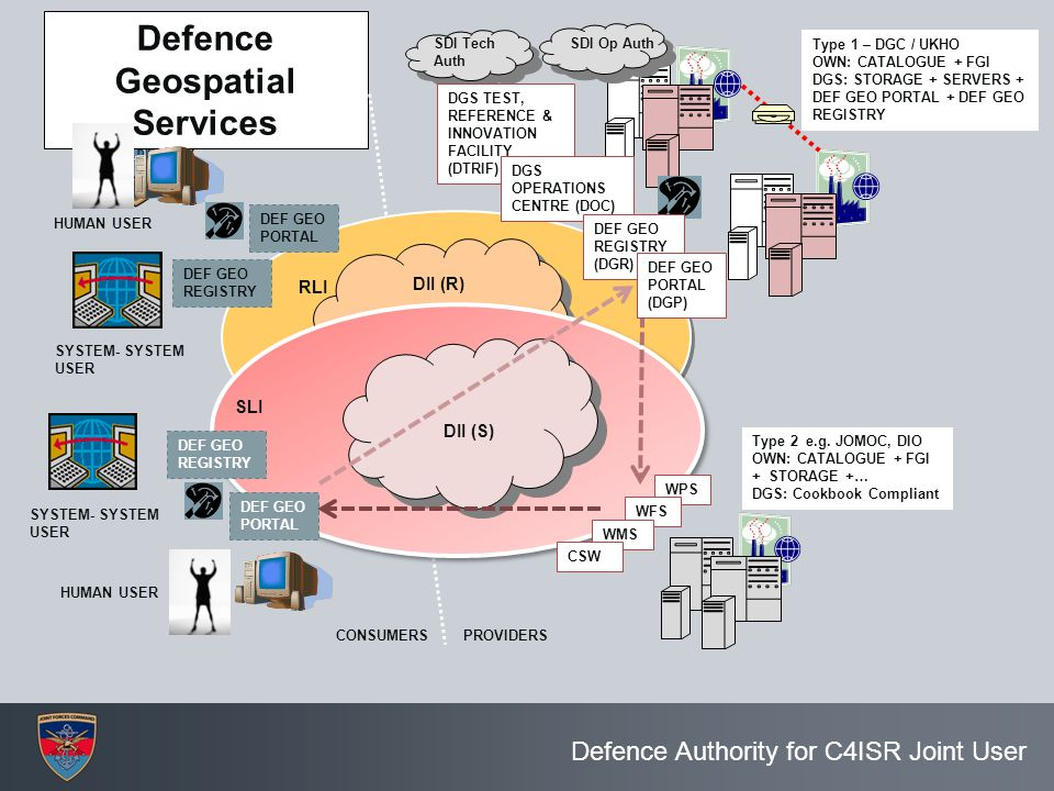 Defence Authority for C4ISR Joint User Defence Geospatial Services HUMAN USER SYSTEM- SYSTEM USER DII (S) HUMAN USER Type 1 – DGC / UKHO OWN: CATALOGU