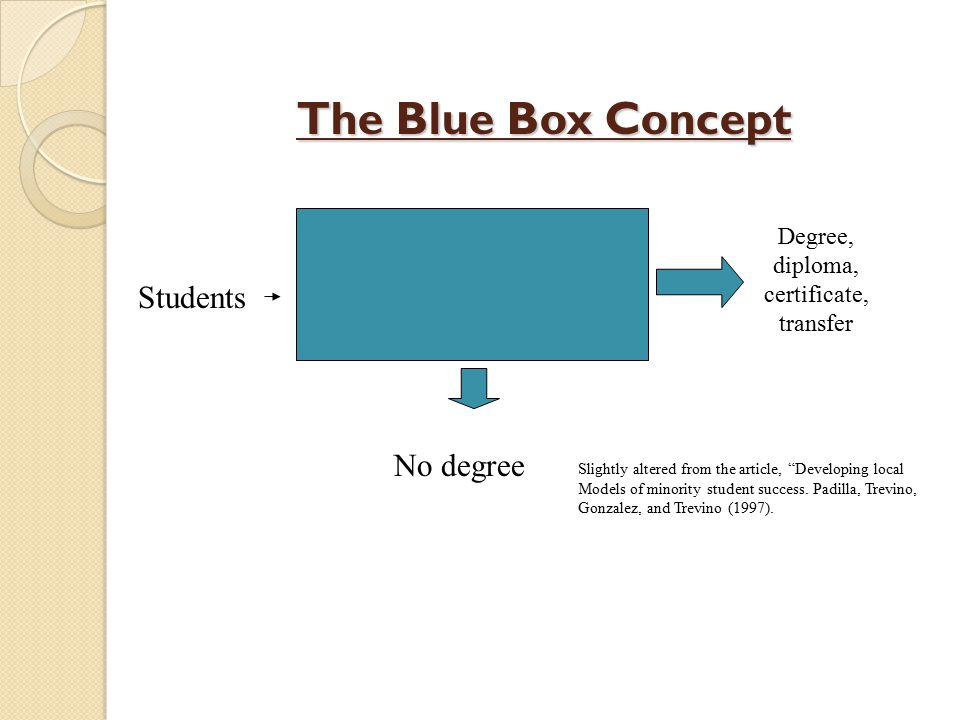 The Blue Box Concept Students No degree Degree, diploma, certificate, transfer Slightly altered from the article, Developing local Models of minority student success.