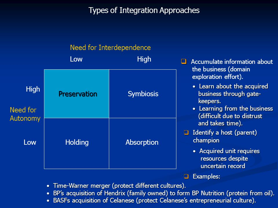 Need for Autonomy High Low Need for Interdependence LowHigh PreservationSymbiosis HoldingAbsorption Types of Integration Approaches Preservation   Accumulate information about the business (domain exploration effort).