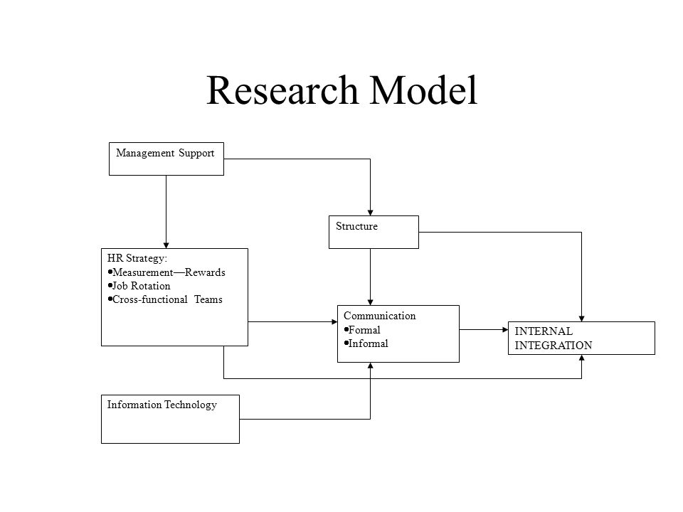 Research Model Management Support Structure HR Strategy:  Measurement—Rewards  Job Rotation  Cross-functional Teams Communication  Formal  Informal Information Technology INTERNAL INTEGRATION