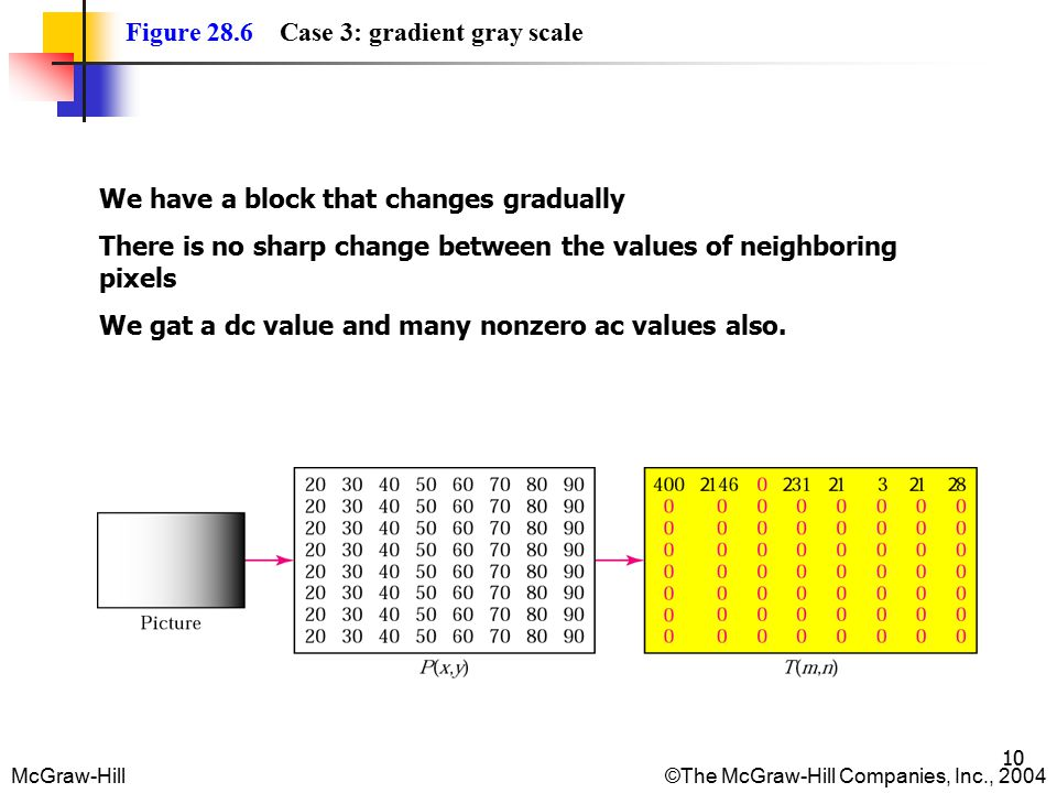 McGraw-Hill©The McGraw-Hill Companies, Inc., 2004 10 Figure 28.6 Case 3: gradient gray scale We have a block that changes gradually There is no sharp change between the values of neighboring pixels We gat a dc value and many nonzero ac values also.