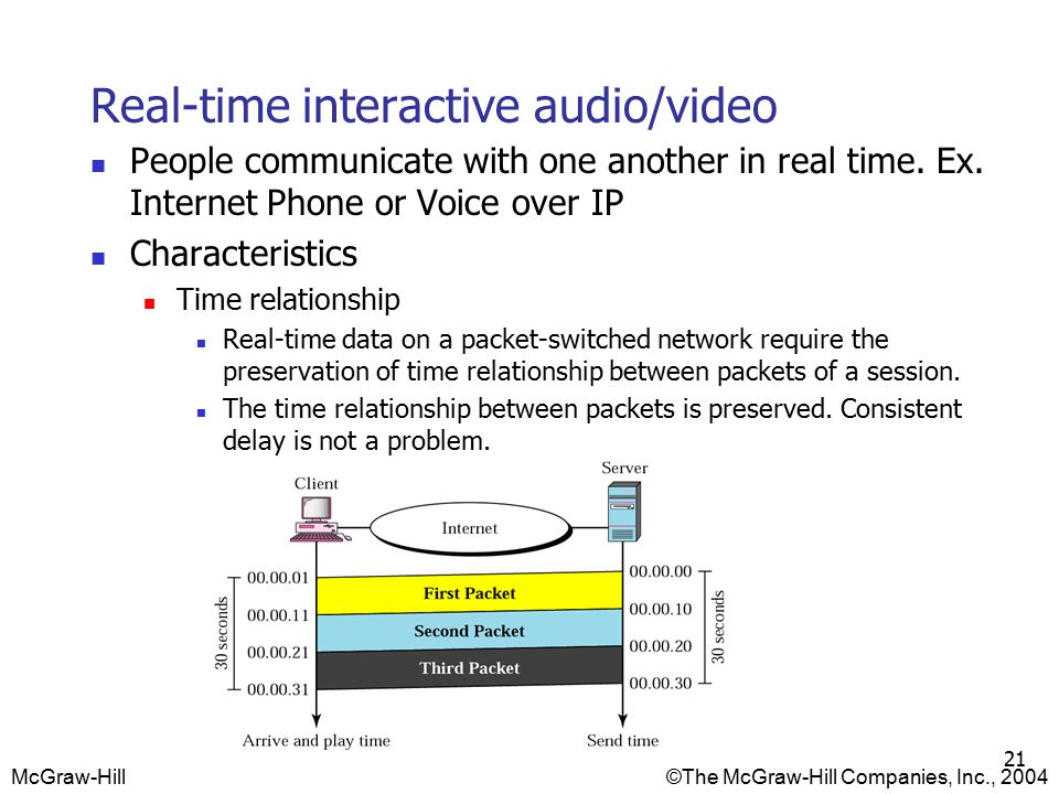 McGraw-Hill©The McGraw-Hill Companies, Inc., 2004 21 Real-time interactive audio/video People communicate with one another in real time.