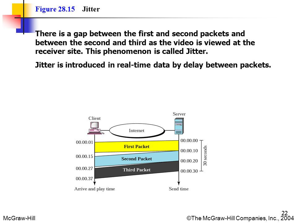 McGraw-Hill©The McGraw-Hill Companies, Inc., 2004 22 Figure 28.15 Jitter There is a gap between the first and second packets and between the second and third as the video is viewed at the receiver site.