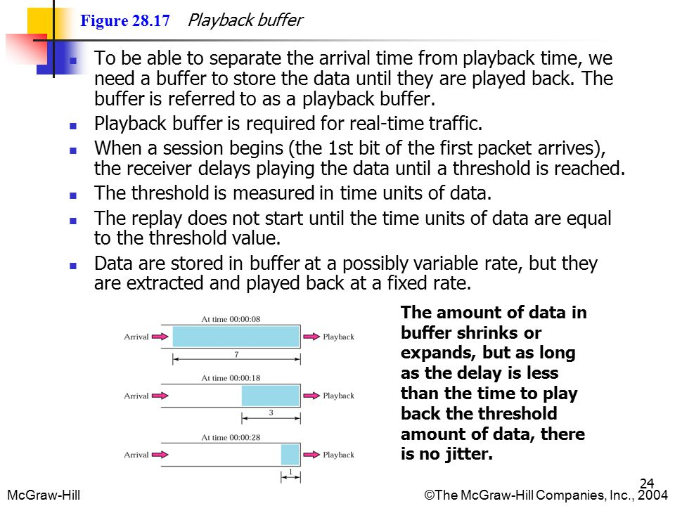 McGraw-Hill©The McGraw-Hill Companies, Inc., 2004 24 Figure 28.17 Playback buffer To be able to separate the arrival time from playback time, we need a buffer to store the data until they are played back.