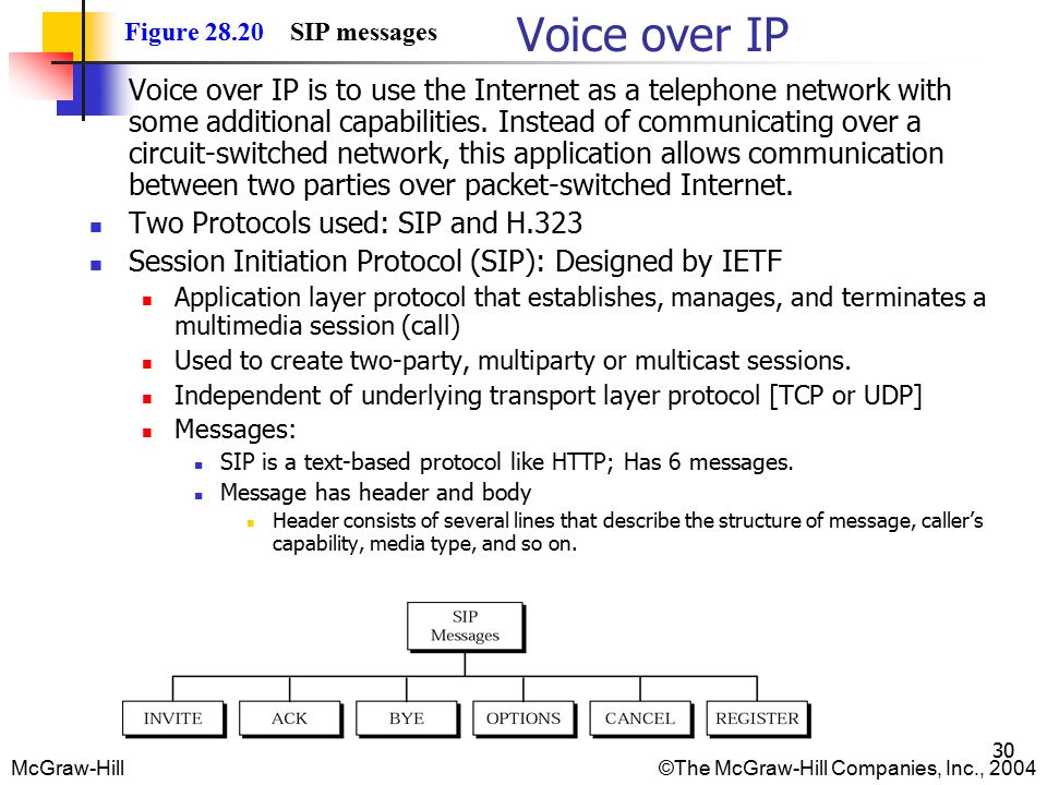 McGraw-Hill©The McGraw-Hill Companies, Inc., 2004 30 Figure 28.20 SIP messages Voice over IP Voice over IP is to use the Internet as a telephone network with some additional capabilities.
