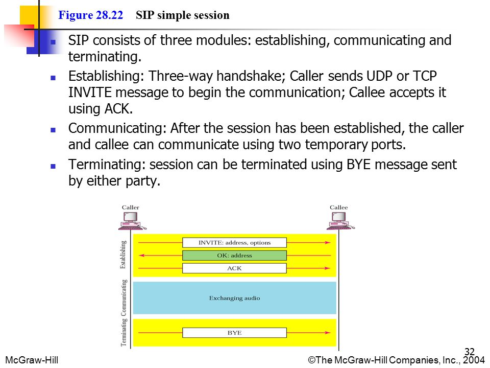 McGraw-Hill©The McGraw-Hill Companies, Inc., 2004 32 Figure 28.22 SIP simple session SIP consists of three modules: establishing, communicating and terminating.