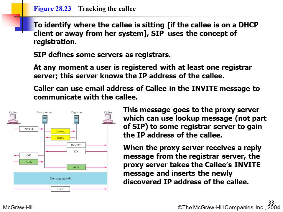 McGraw-Hill©The McGraw-Hill Companies, Inc., 2004 33 Figure 28.23 Tracking the callee To identify where the callee is sitting [if the callee is on a DHCP client or away from her system], SIP uses the concept of registration.