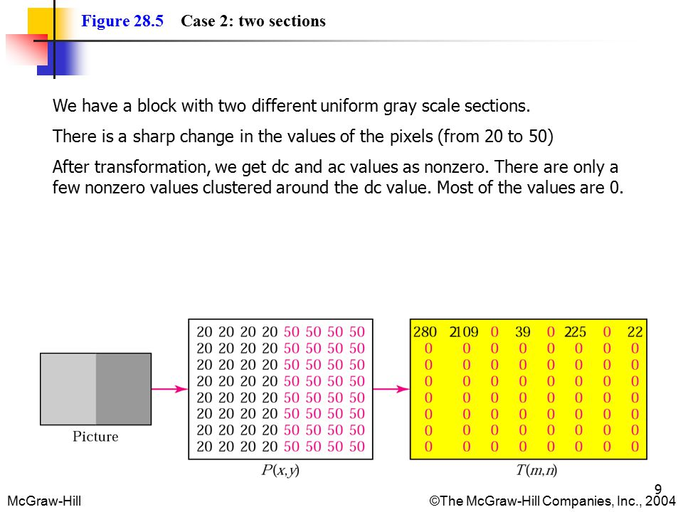 McGraw-Hill©The McGraw-Hill Companies, Inc., 2004 9 Figure 28.5 Case 2: two sections We have a block with two different uniform gray scale sections.