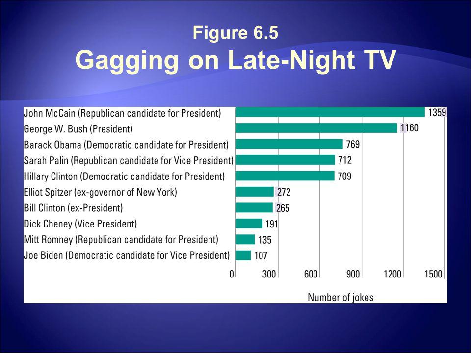 Figure 6.5 Gagging on Late-Night TV