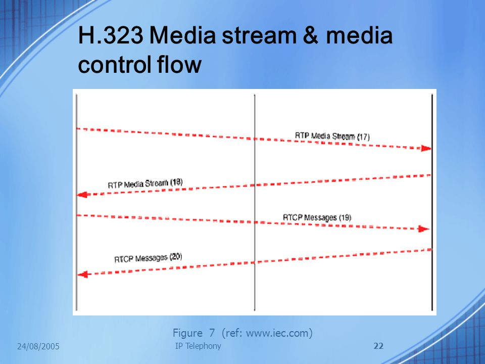 24/08/2005 IP Telephony22 H.323 Media stream & media control flow Figure 7 (ref: www.iec.com)