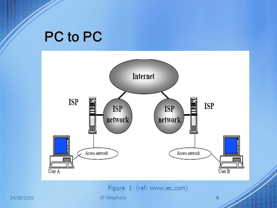 24/08/2005 IP Telephony6 PC to PC Figure 1 (ref: www.iec.com)