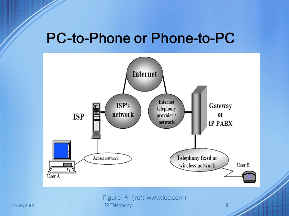 24/08/2005 IP Telephony9 PC-to-Phone or Phone-to-PC Figure 4 (ref: www.iec.com)