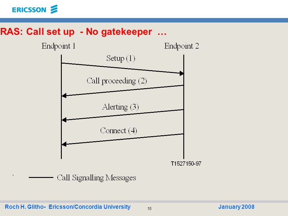 10 Roch H. Glitho- Ericsson/Concordia UniversityJanuary 2008 RAS: Call set up - No gatekeeper ….