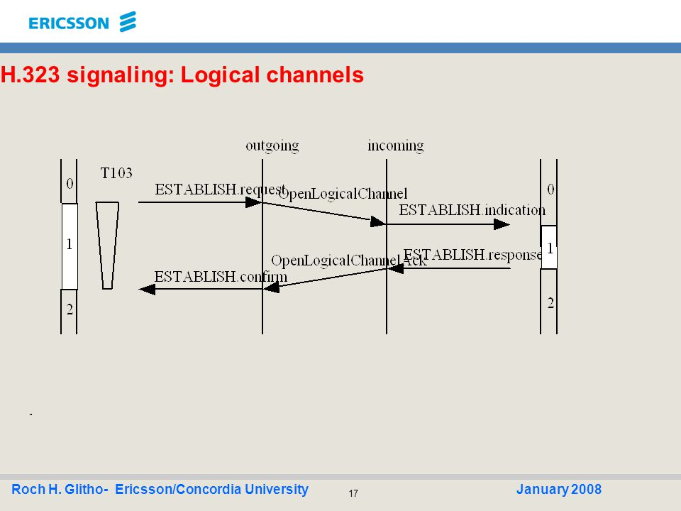 17 Roch H. Glitho- Ericsson/Concordia UniversityJanuary 2008 H.323 signaling: Logical channels.