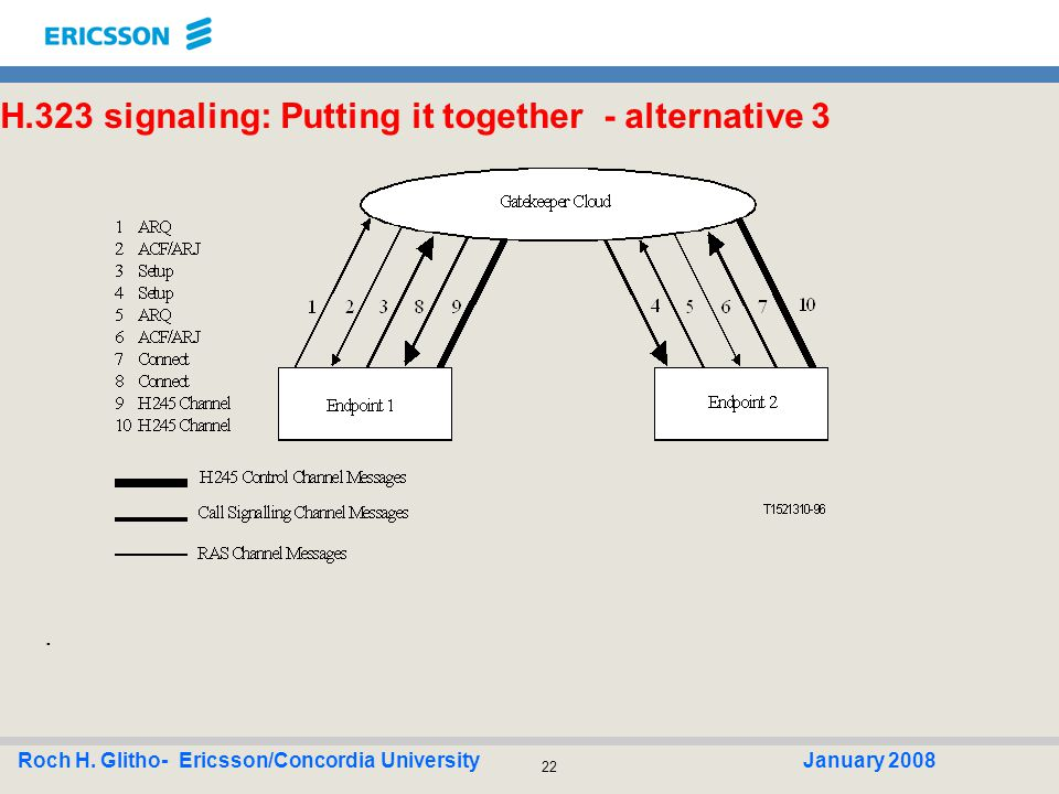 22 Roch H. Glitho- Ericsson/Concordia UniversityJanuary 2008 H.323 signaling: Putting it together - alternative 3.