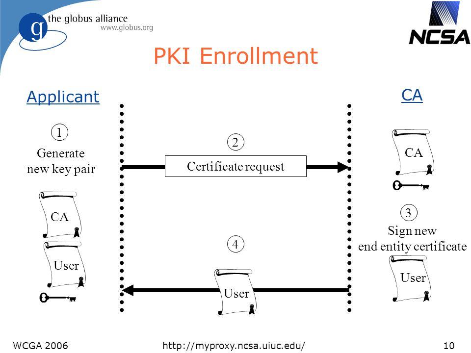 WCGA 2006http://myproxy.ncsa.uiuc.edu/10 PKI Enrollment CA Sign new end entity certificate User Certificate request User 2 3 4 CA Applicant Generate n