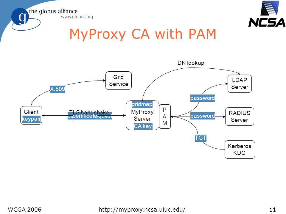 WCGA 2006http://myproxy.ncsa.uiuc.edu/11 gridmap CA key keypair MyProxy CA with PAM Client MyProxy Server password PAMPAM Kerberos KDC RADIUS Server L