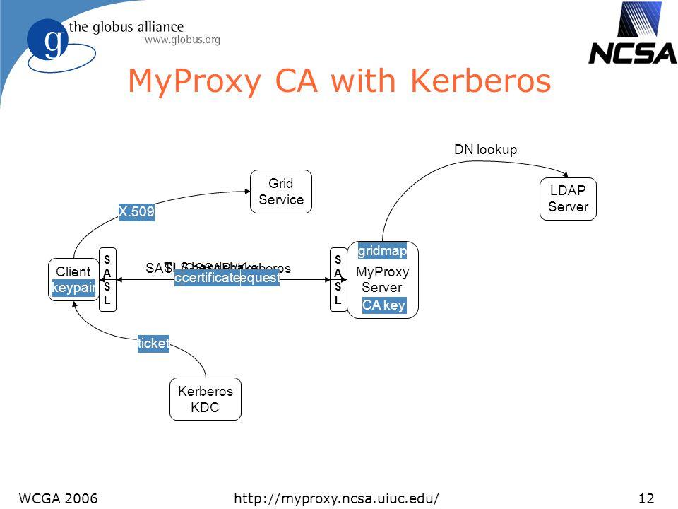 WCGA 2006http://myproxy.ncsa.uiuc.edu/12 CA key gridmap keypair MyProxy CA with Kerberos Client MyProxy Server SASLSASL Kerberos KDC LDAP Server TLS h