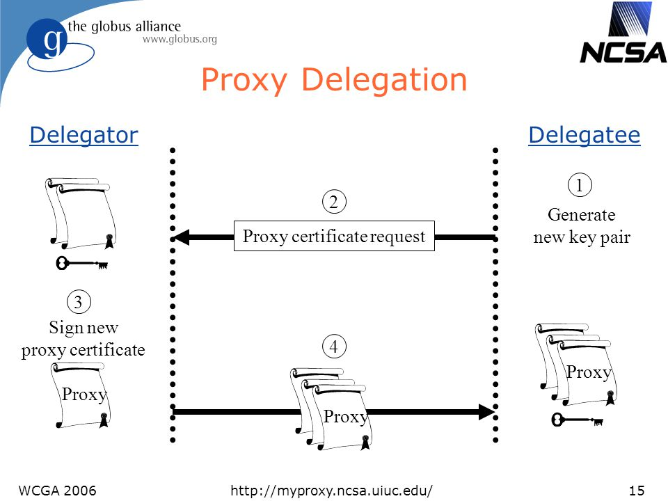 WCGA 2006http://myproxy.ncsa.uiuc.edu/15 Proxy Delegation DelegatorDelegatee Generate new key pair Sign new proxy certificate Proxy Proxy certificate