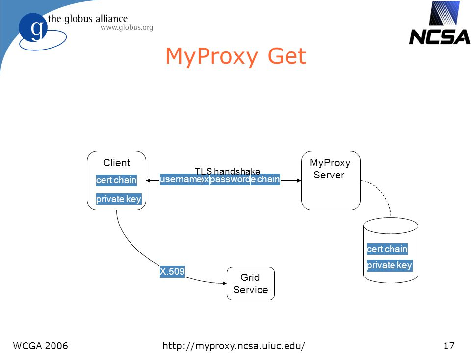 WCGA 2006http://myproxy.ncsa.uiuc.edu/17 private key MyProxy Get Client MyProxy Server certificate requestproxy certificate chainusernamepassword priv